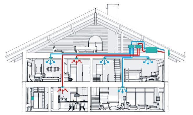 Geri kazanımlı mekanik havalandırma - evde temiz ve temiz hava almanın bir  yolu - 2019-2020